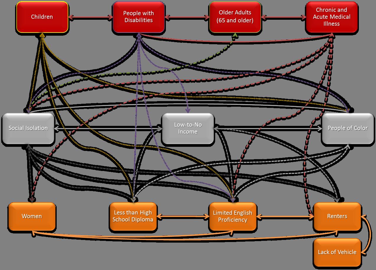 Expanded Boston Social Determinants of Vulnerability Framework
