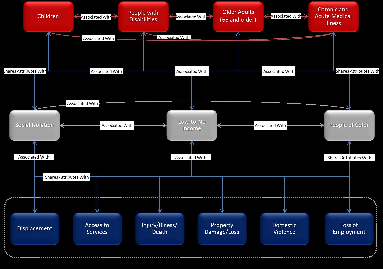 The Social Determinants of Vulnerability Framework