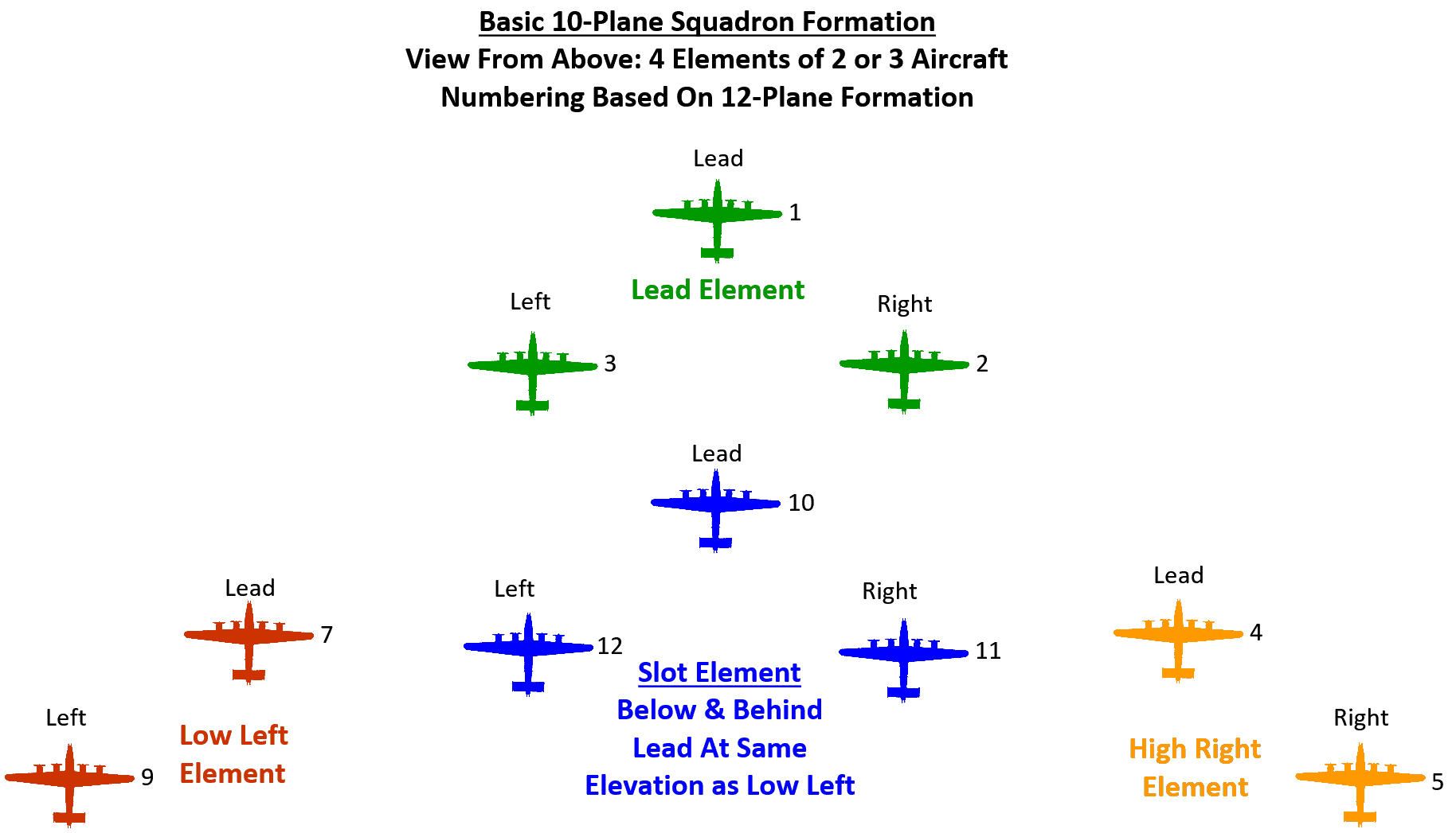 Formation - element positions