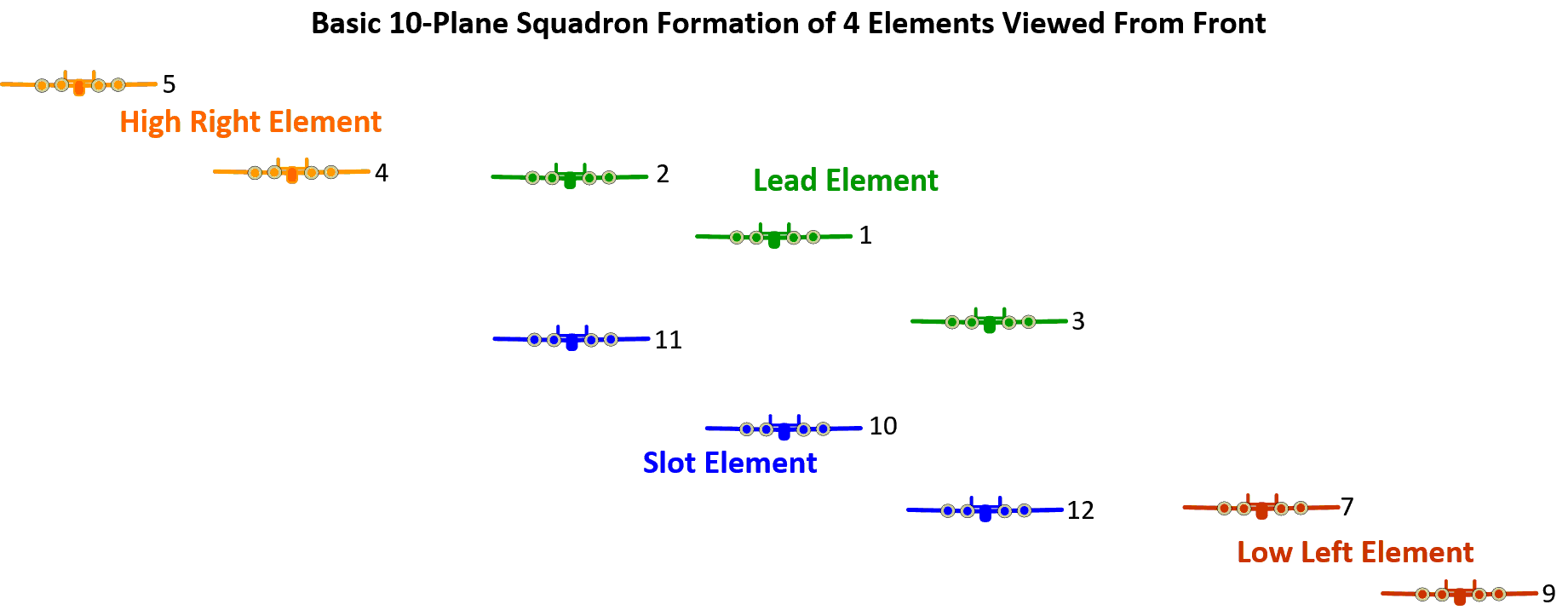 Formation - head-on positions