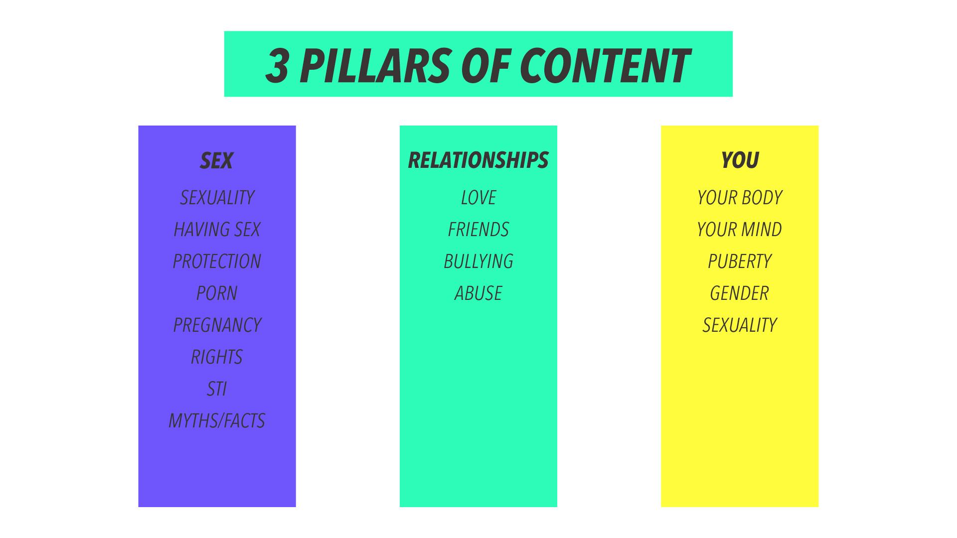 Its-Complicated-presentation_3-Pillars.jpg