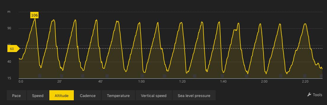 14 vändor i Väsjöbacken behövdes tydligen för 1000 hm.