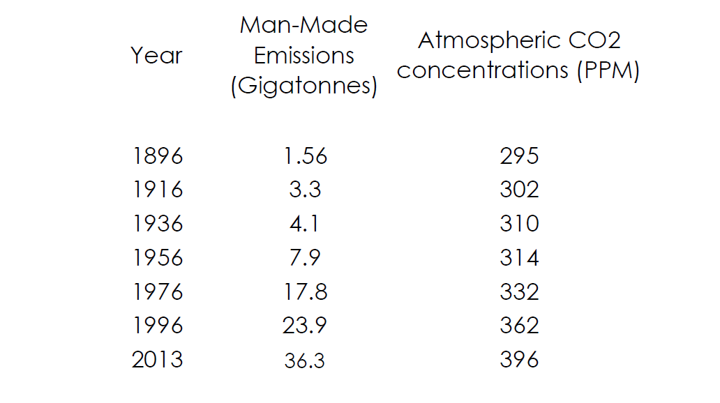The relationship between man-made greenhouse gas emissions and atmospheric concentrations from the middle of the 19th century and 2013 show close correlations.
