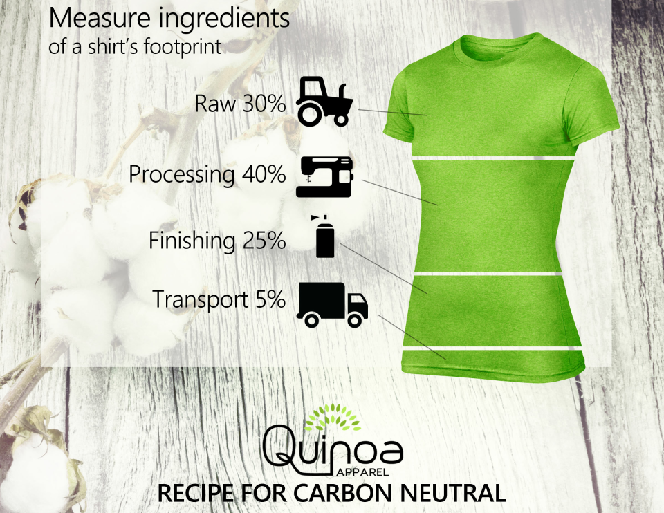 Learn about Quinoa's Carbon Neutral Recipe