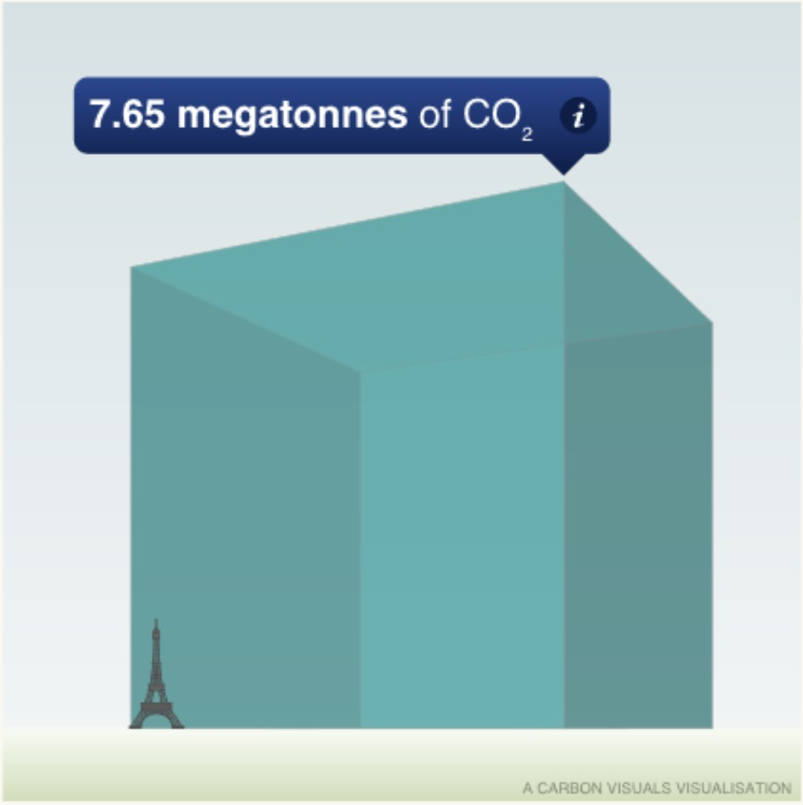 Global Cigarette Carbon Footprint