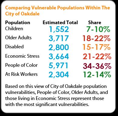 oakdale vuln summary chart.png
