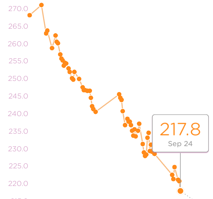 Logging my weight and the resulting graph above has been a great motivator.