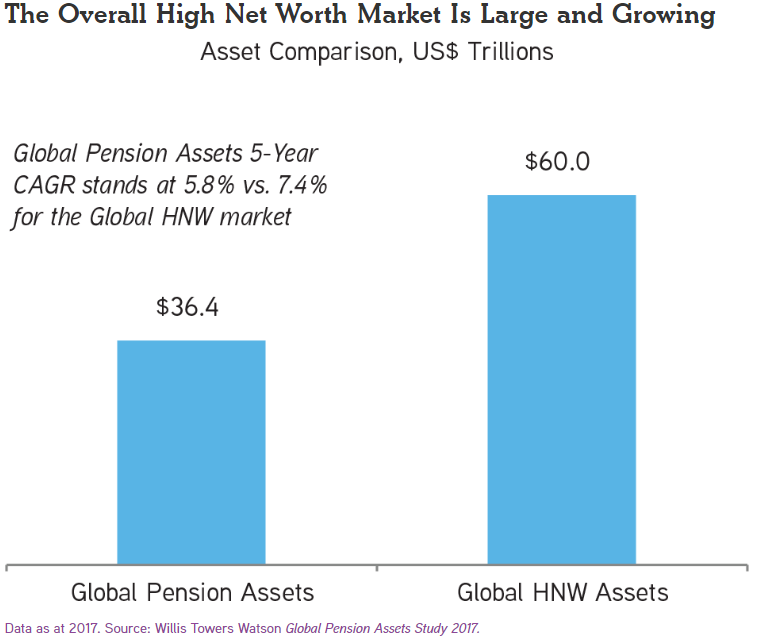 HNW assets vs pensions.PNG