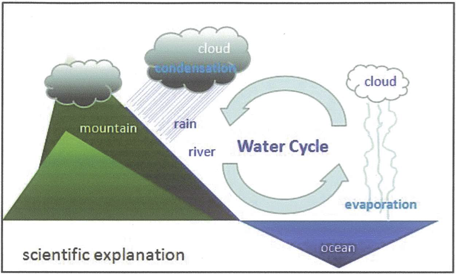 The H2O Cycle - Inspiration for the work