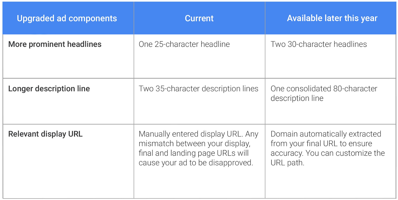 """Extended Text Ads for all devices in AdWords (source: """"Inside AdWords"""")"""