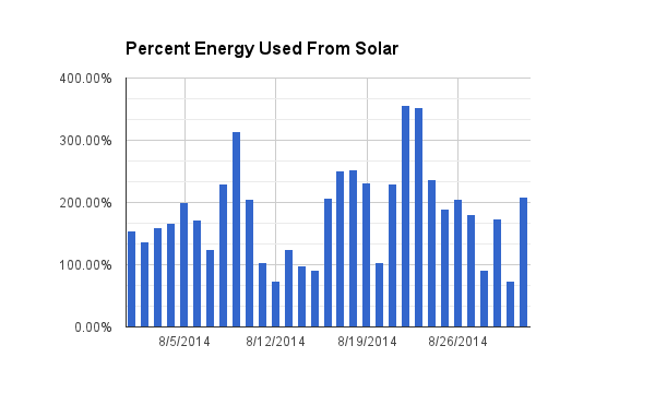 Percent of household energy use produced by solar.