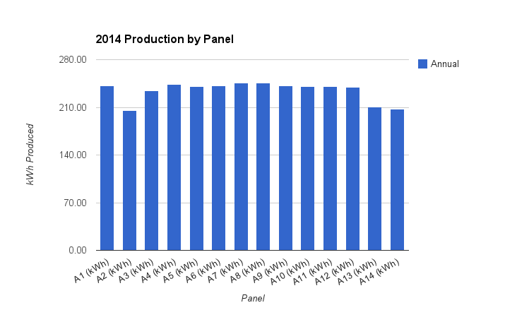 Cumulative production by panel (DC).