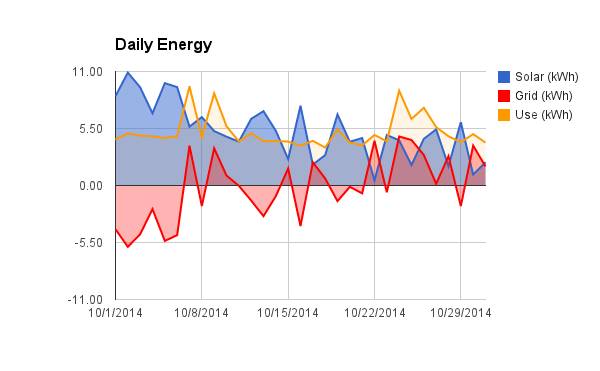 Daily solar production, grid purchase/sale, and use.