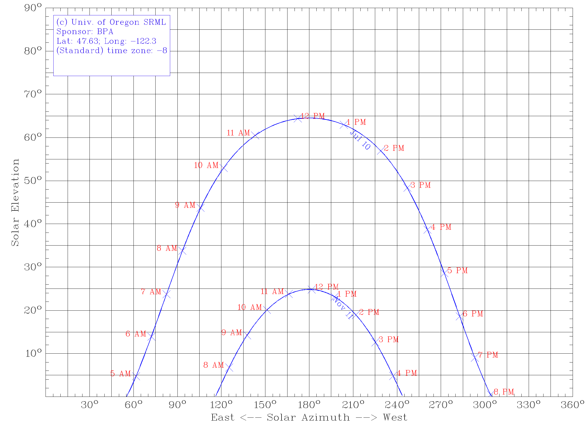 Sun angle chart generated athttp://solardat.uoregon.edu/SunChartProgram.html