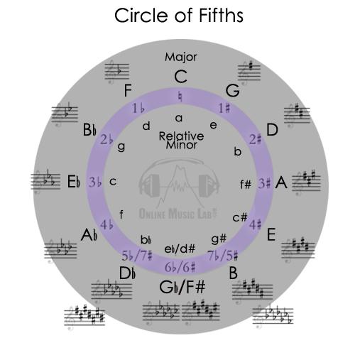 OML_Circle of fifths.jpg