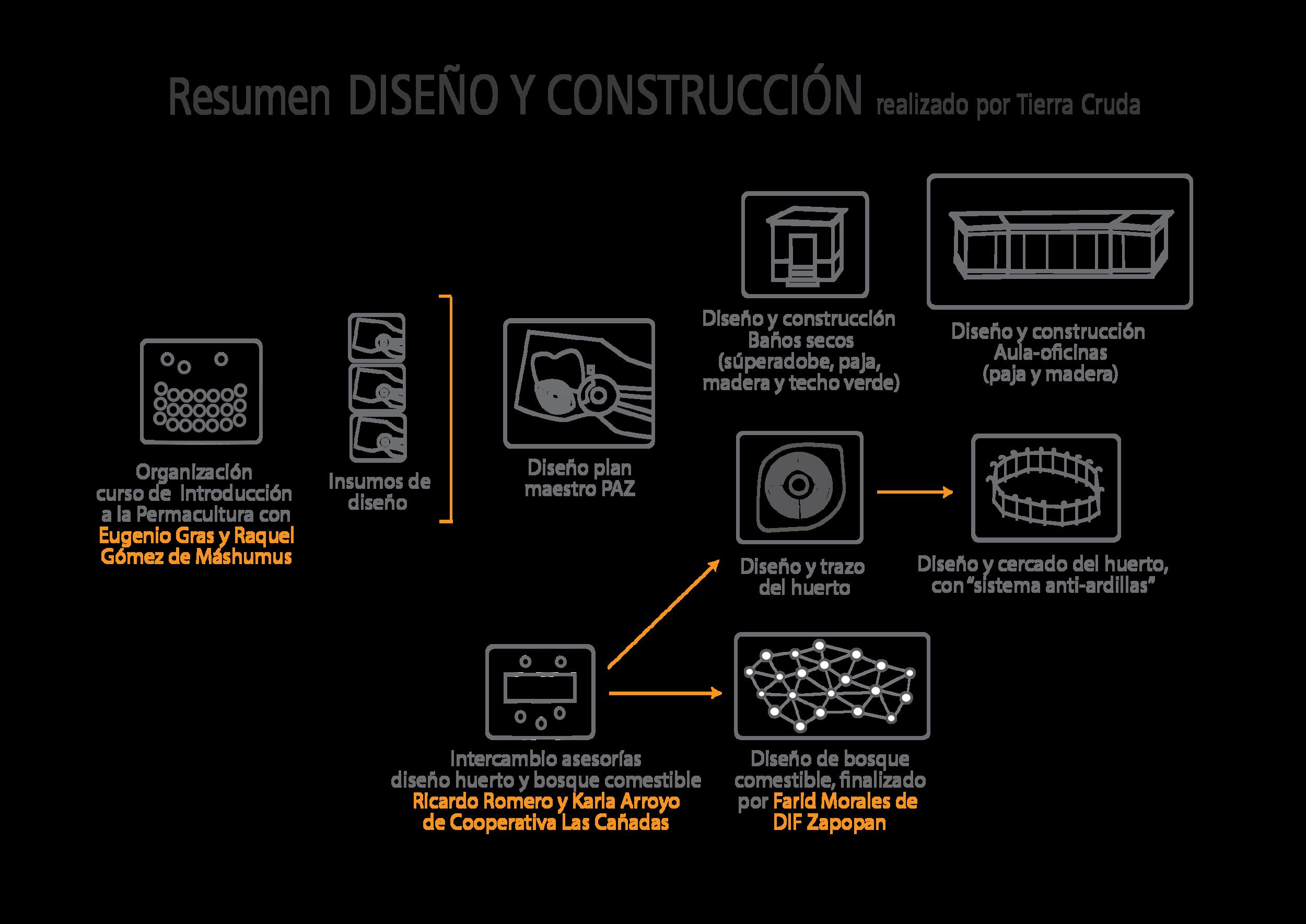 RESUMEN completo plan maestro y construcción natural-01.png