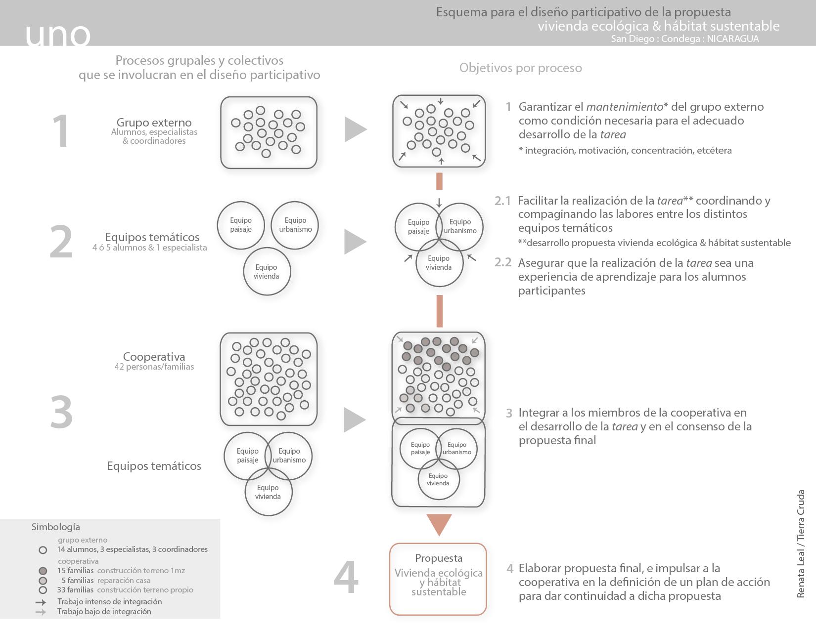 gráfico diseño participativo NICARAGUA.png
