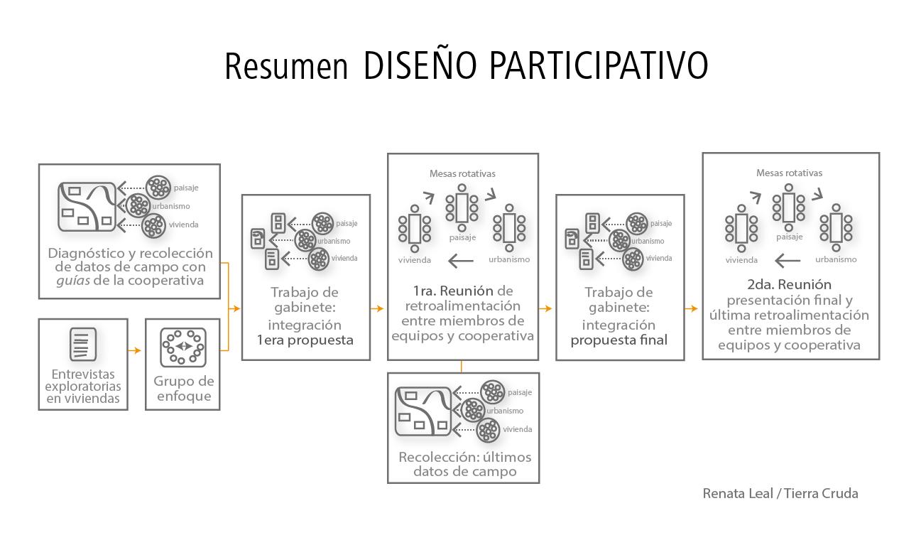 diseño participativo NICARAGUA-01.png