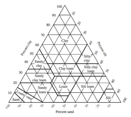 Triángulo de clasificación textura de suelos. Imagen de Bardgett 2005 The Biology of Soil