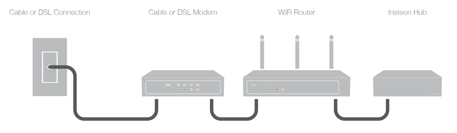 Identify your home's WiFi Router and Cable or DSL Modem — Insteon | Tv With Wireless Router With Cable Connection Diagram |  | Insteon
