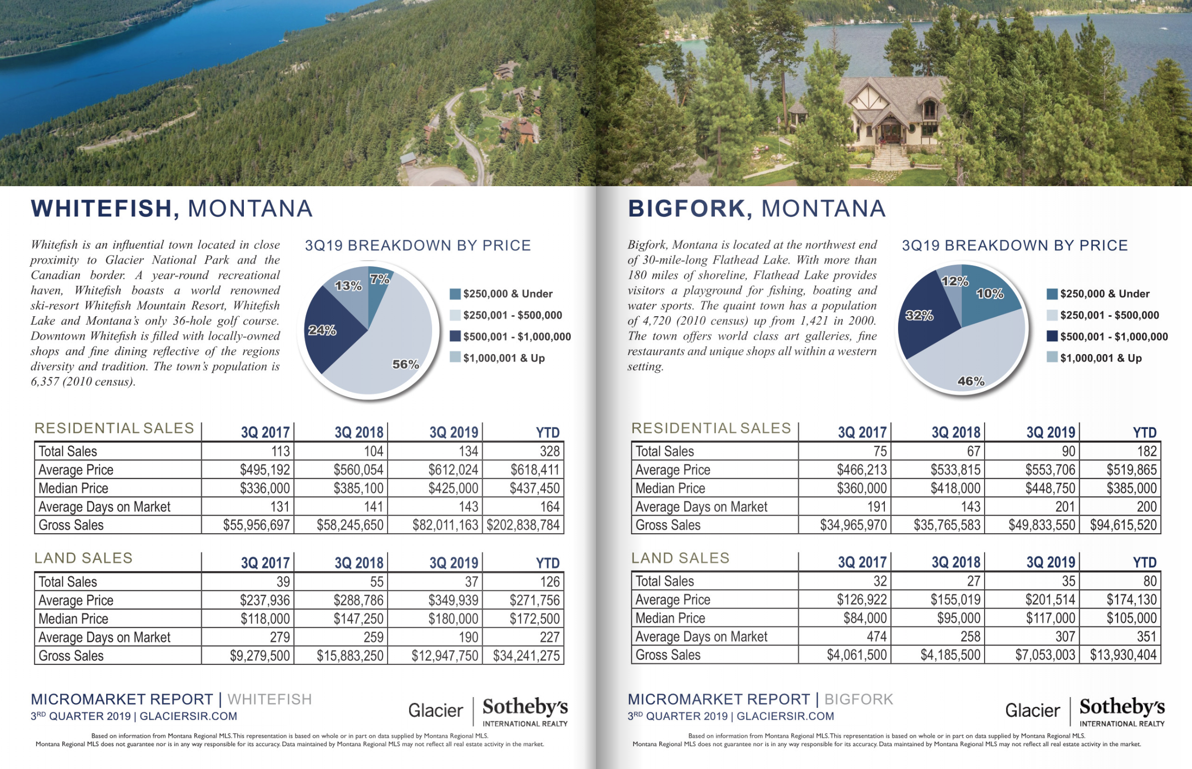 In the 3rd Quarter Whitefish residential sales were over $82 million brining the YTD total to $202,838,784
