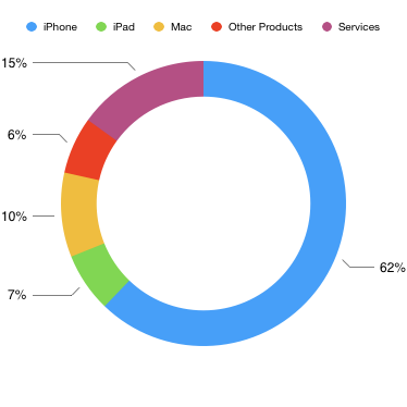Apple Q2 2018 revenue by product line