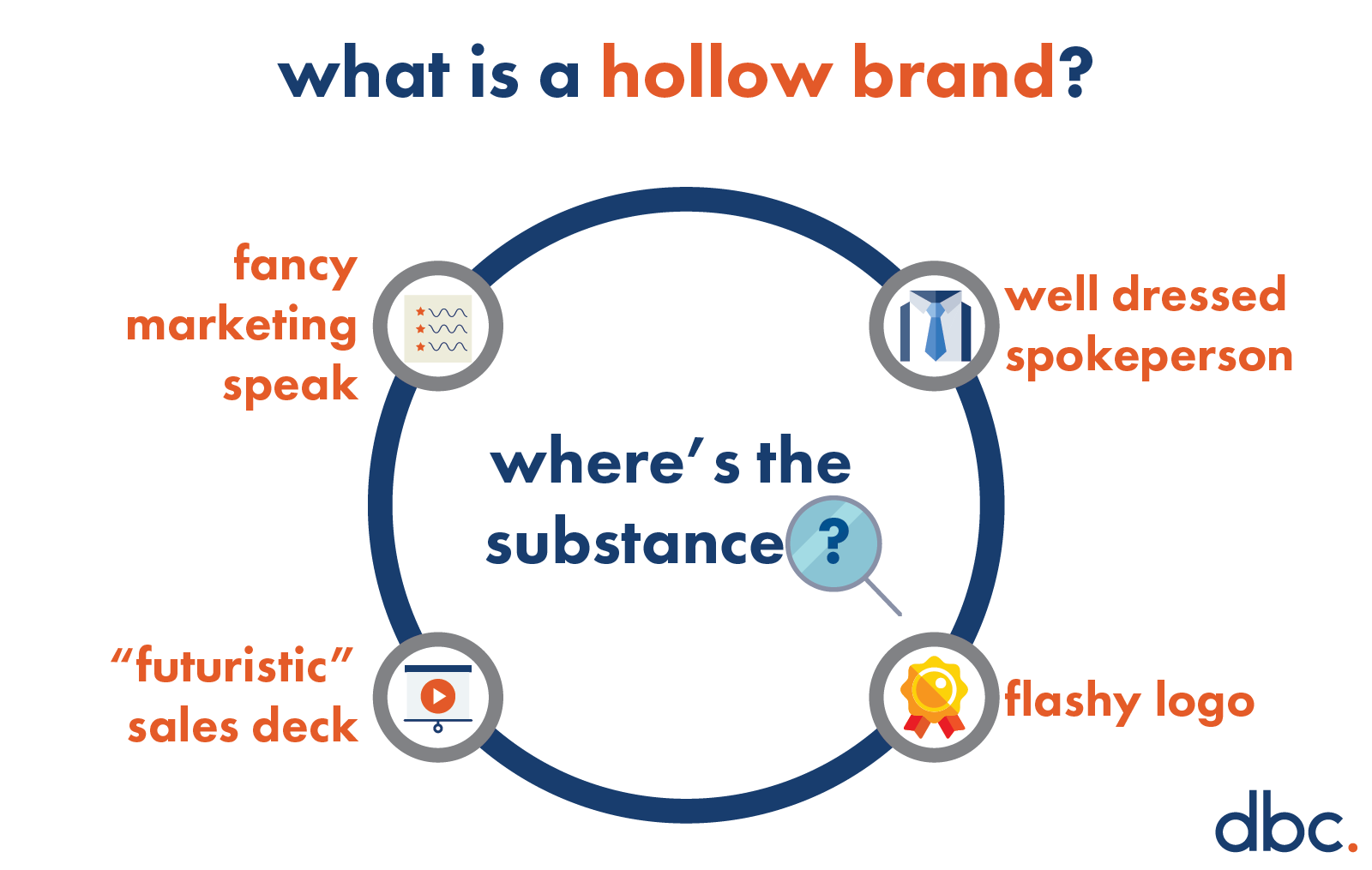 Explanation of a Hollow Brand