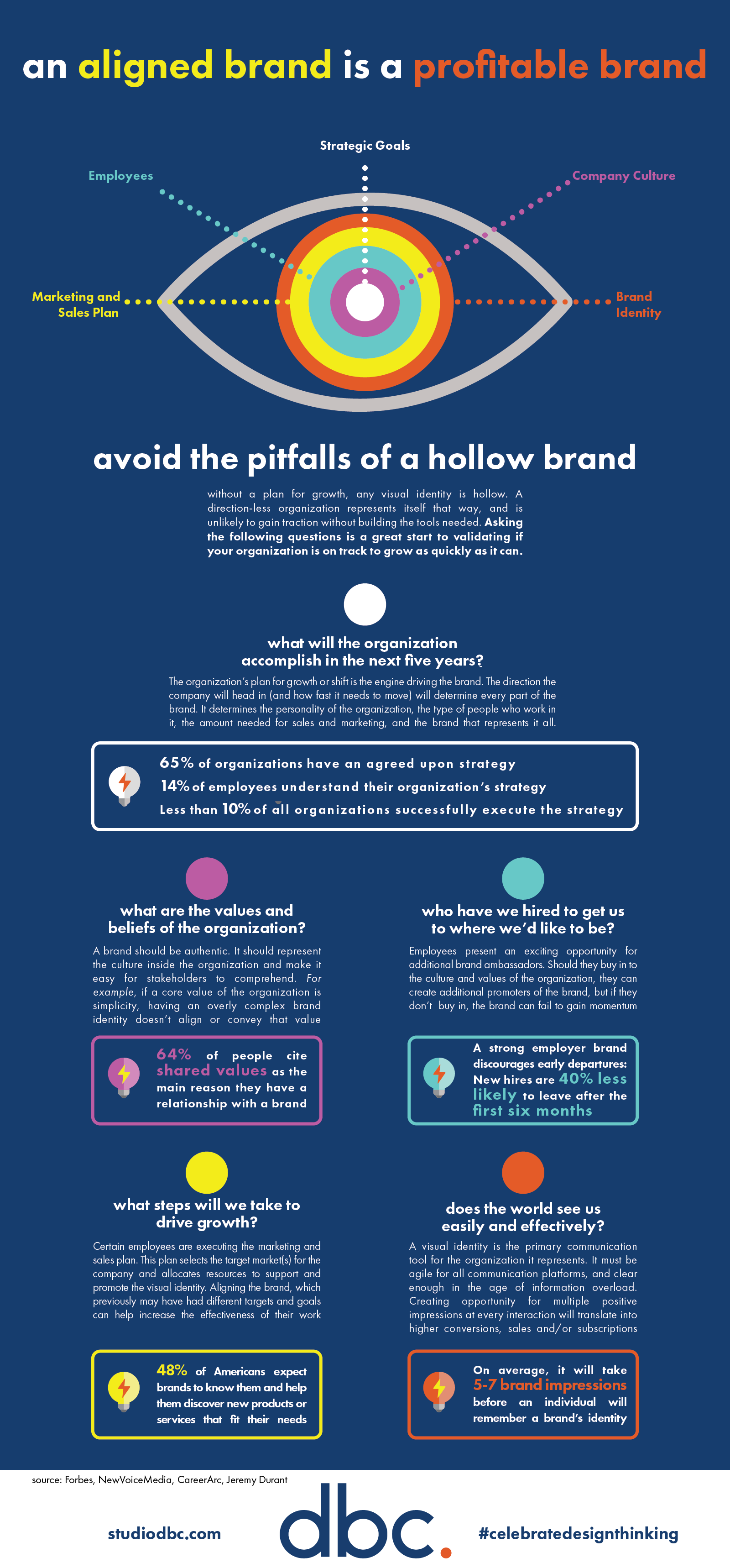 Aligned Brand - Infographic by DBC
