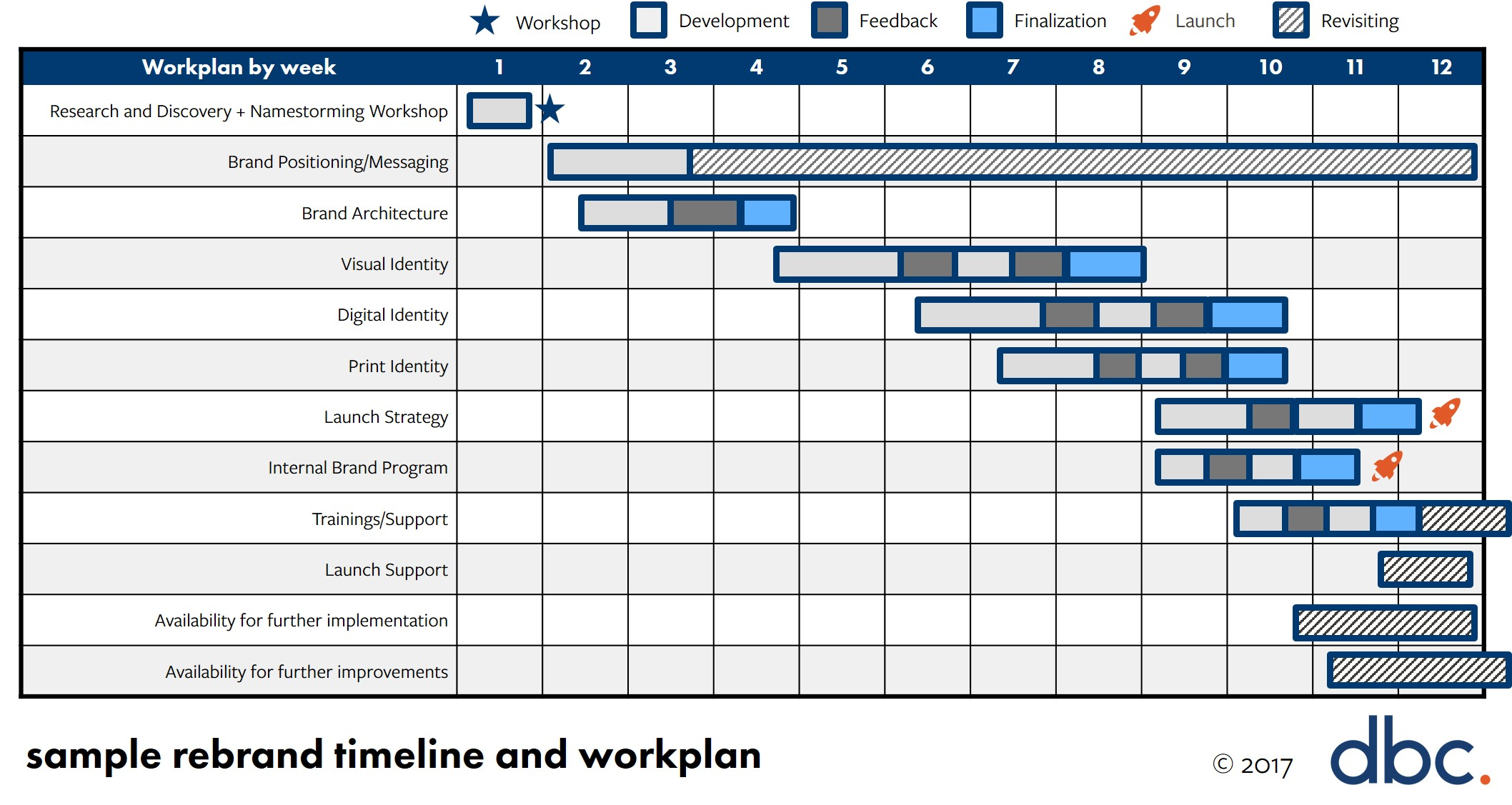Sample Rebranding Timeline