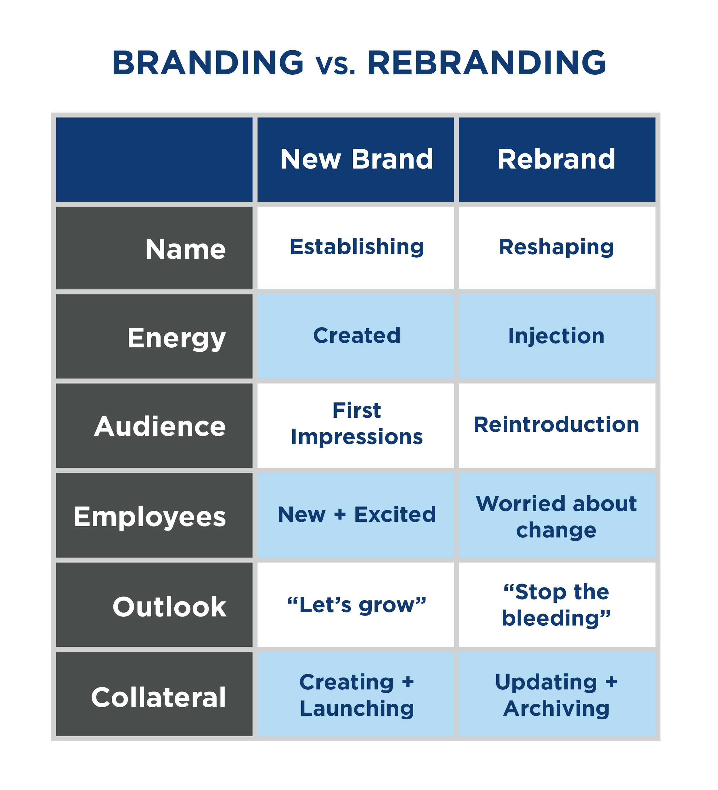 Brand Strategy: Branding vs. Rebranding