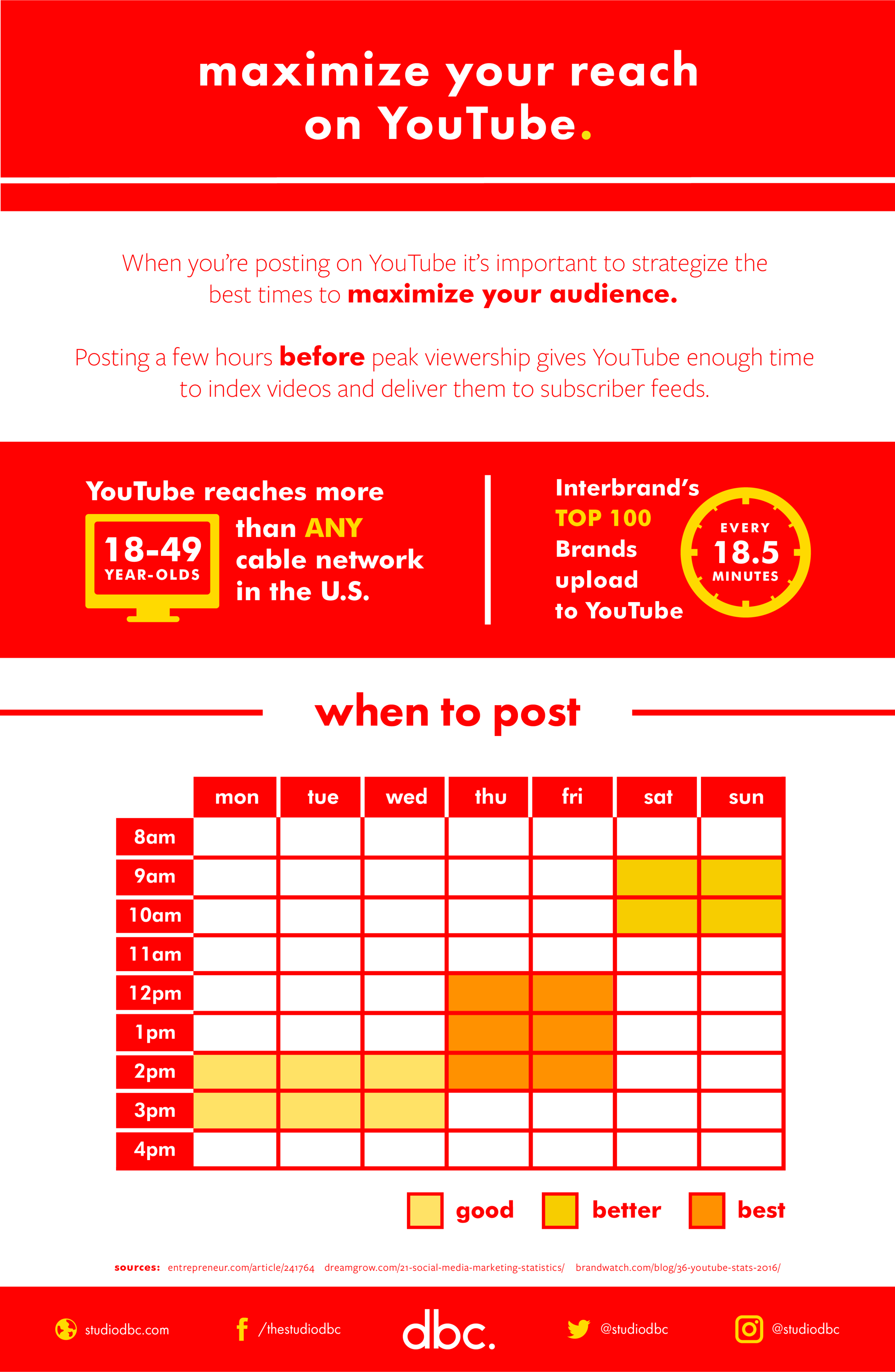 When to Post on YouTube_Infographic.png