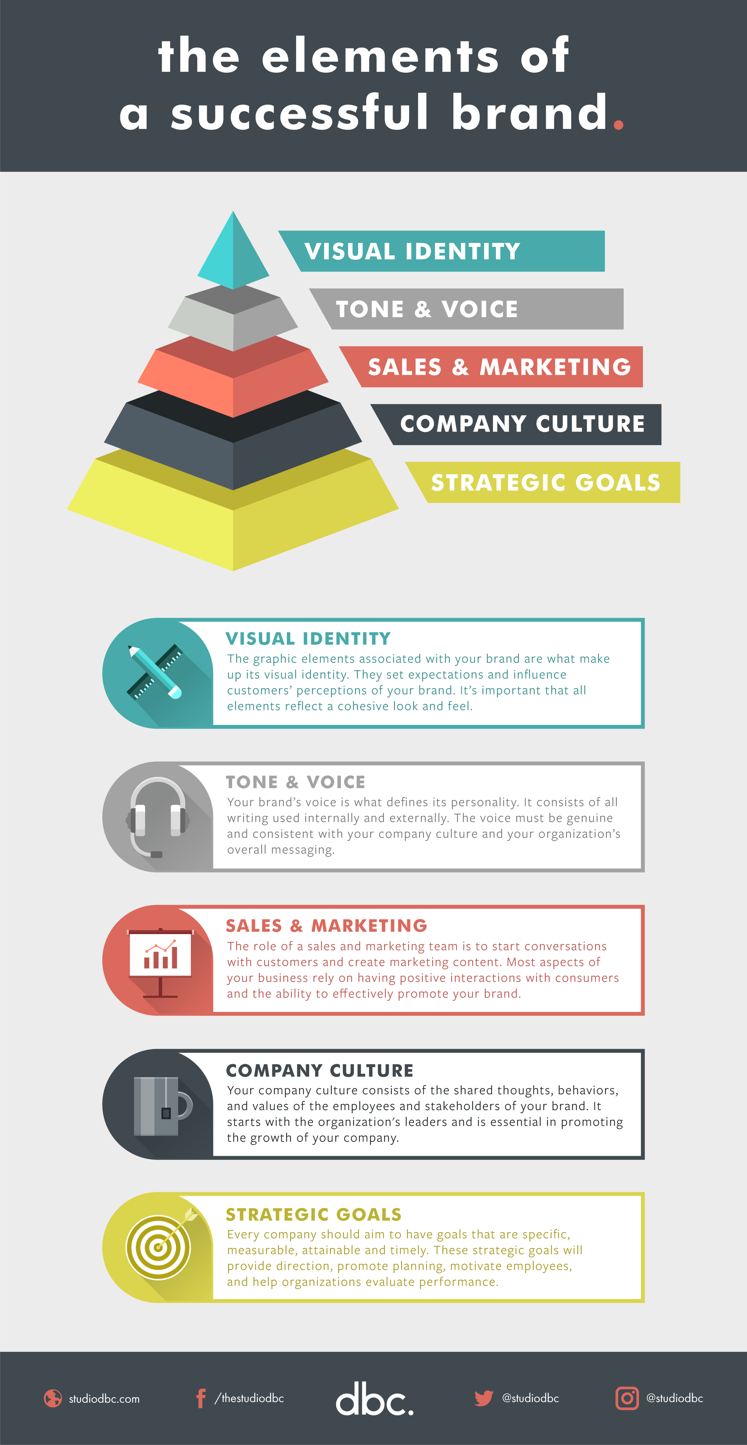 Elements of a Successful Brand - Infographic.png