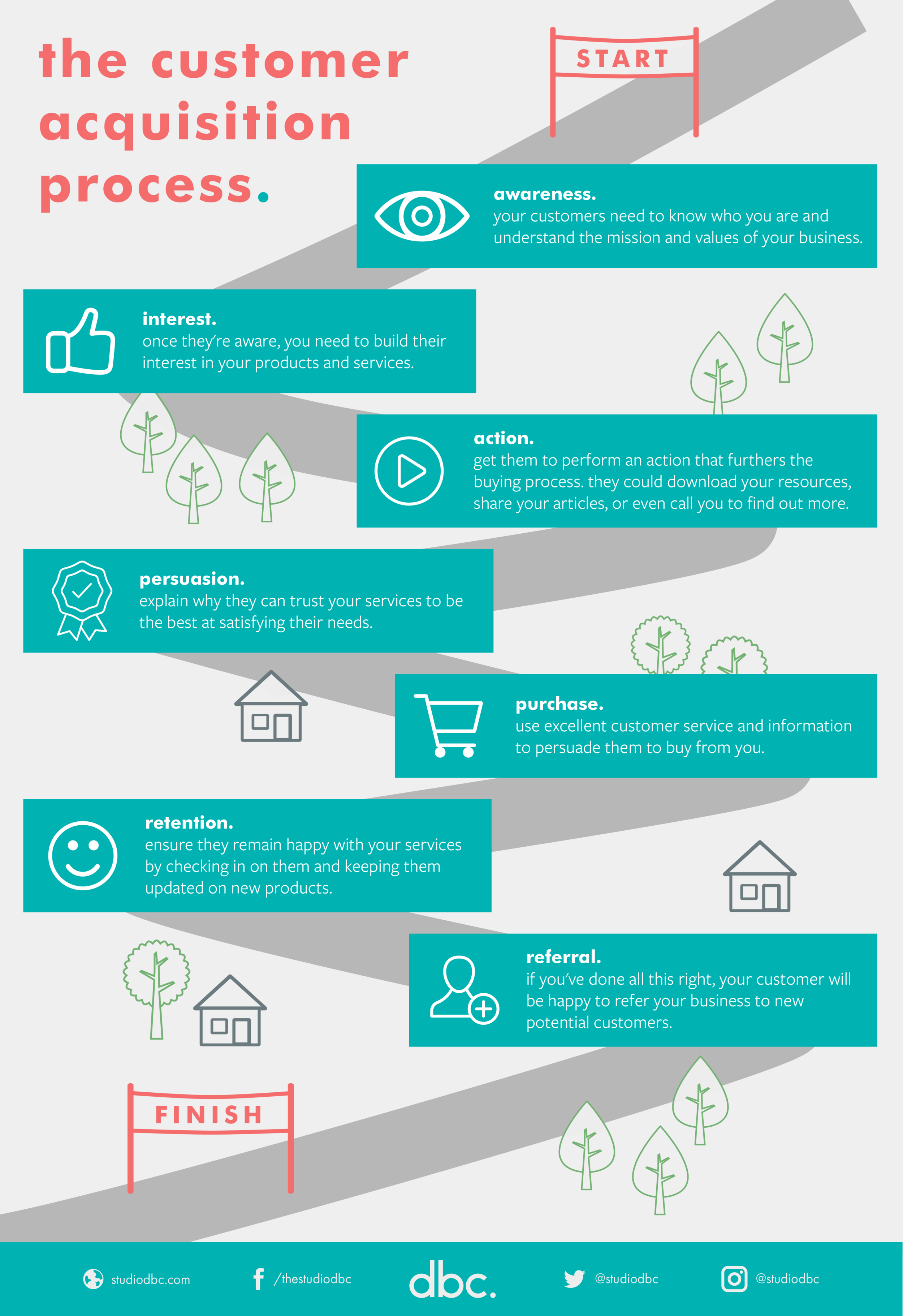 Customer Acquisition Process - Infographic_Infographic.png