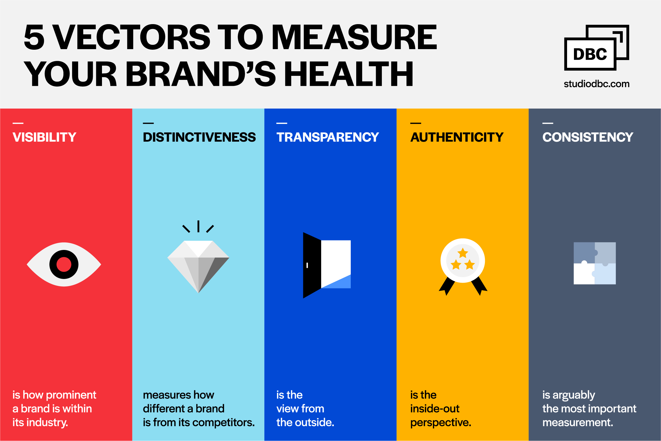 5 vectors to measure your brand's health