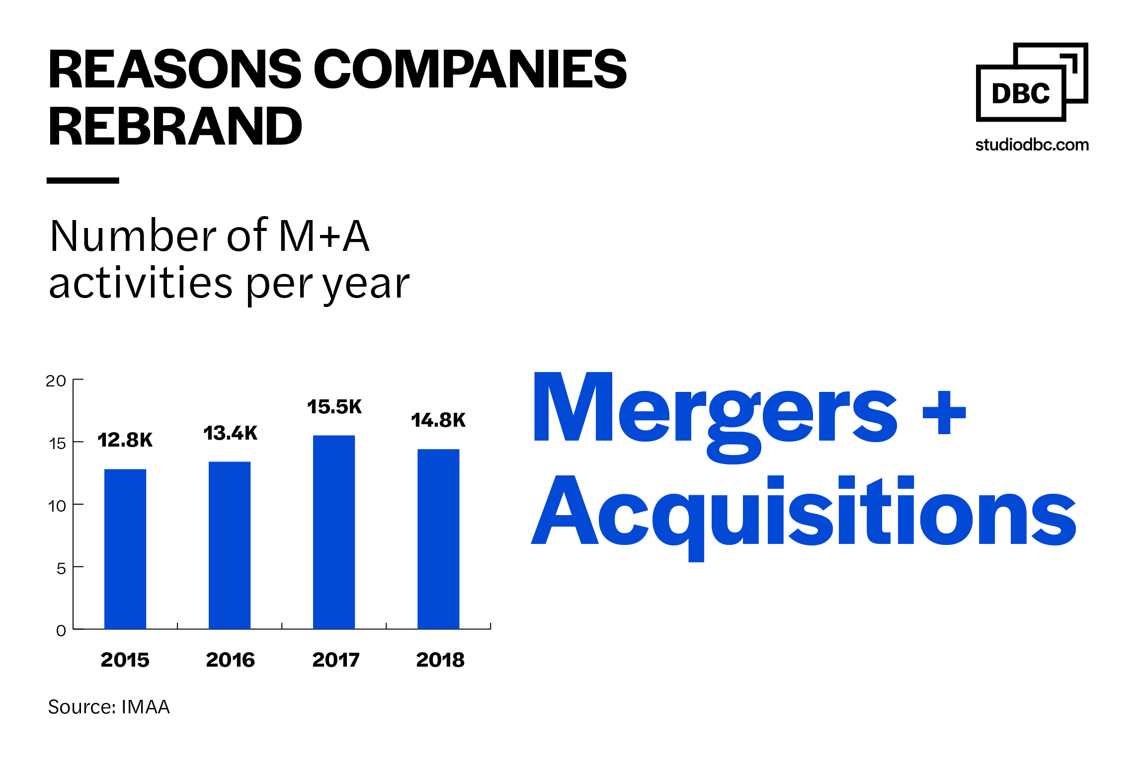 Reasons companies rebrand - Number of M+A activies per year