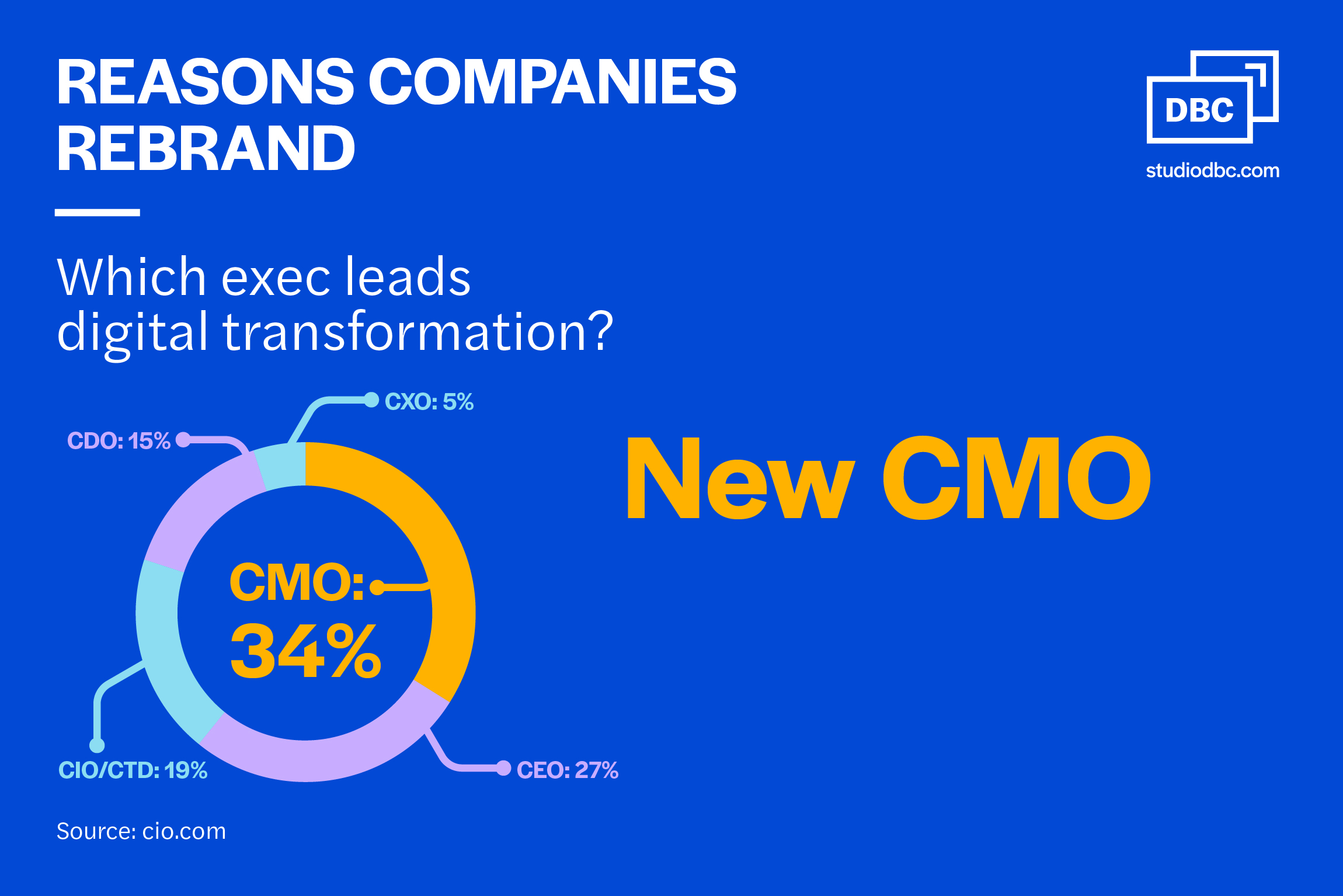 Reasons companies rebrand - Which exec leads digital transformation?