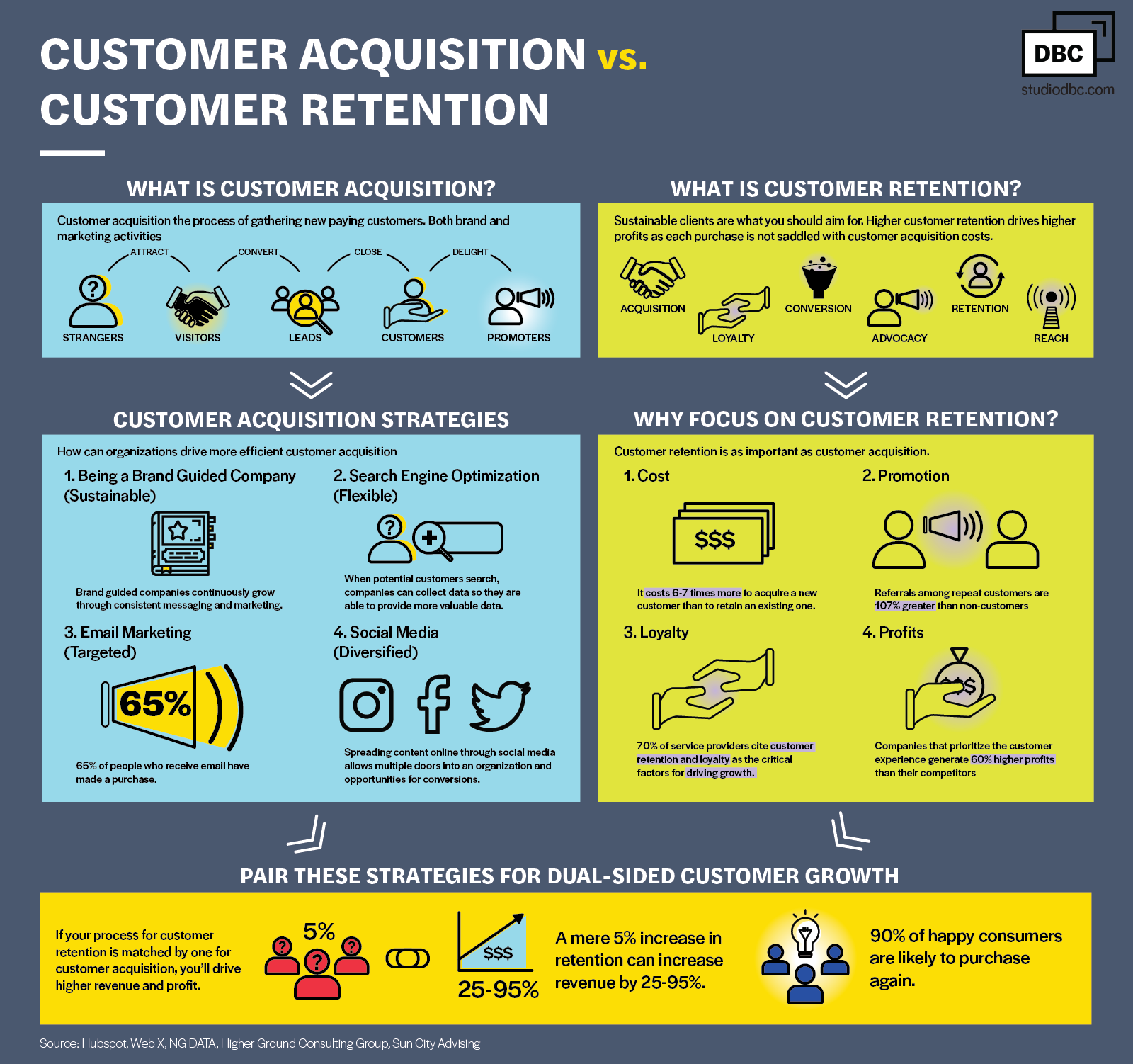 Customer-Acquisition-Infographic-by-DBC.png