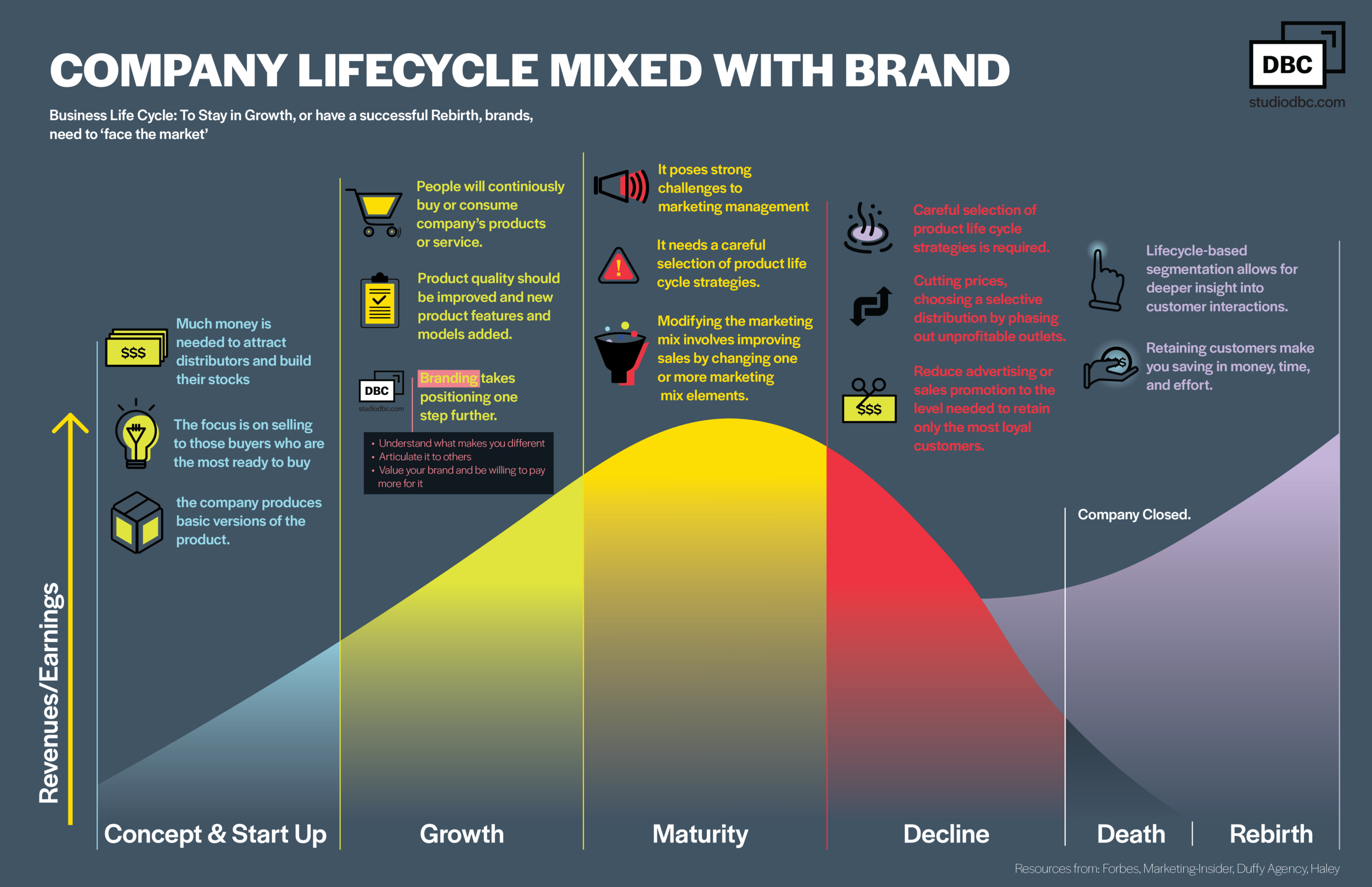 Company lifecycle mixed with brand