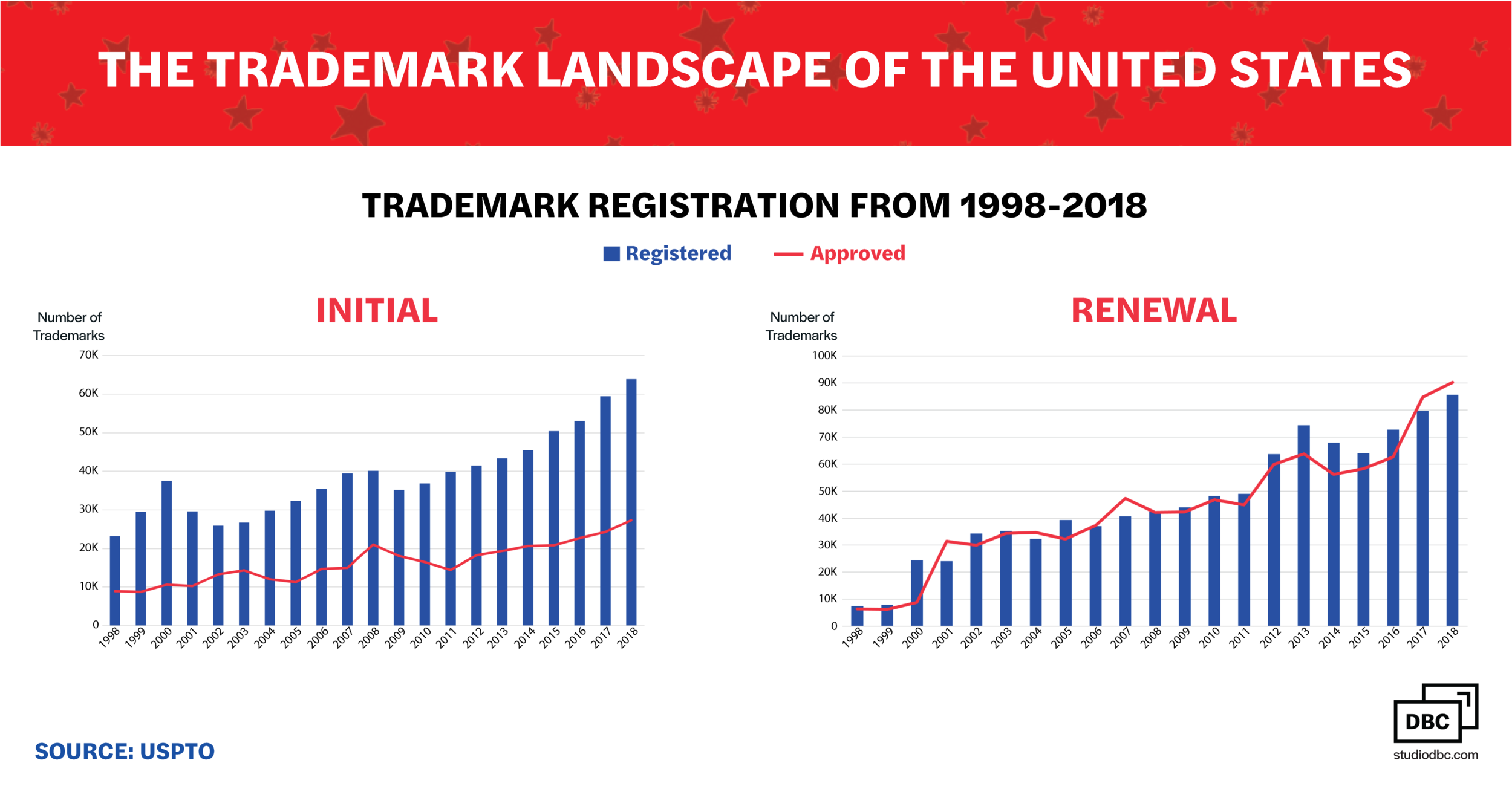 The trademark landscape of the united states