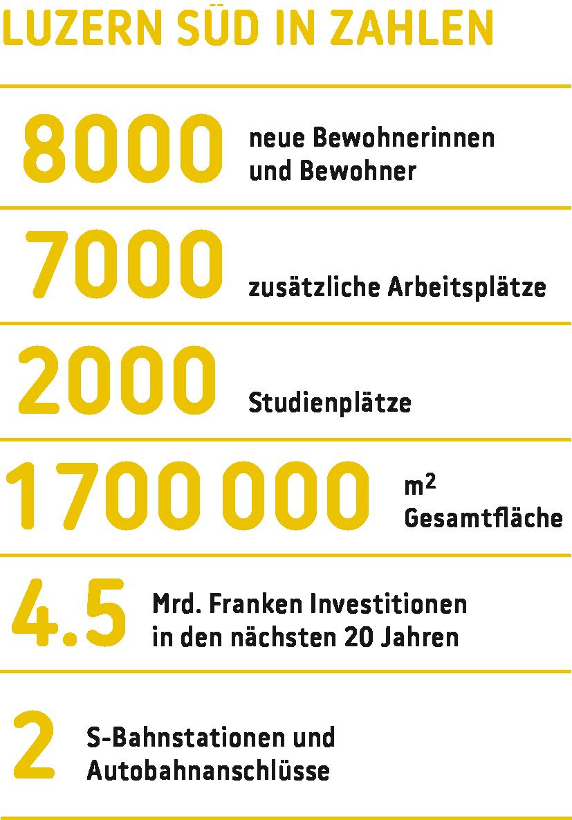 Quelle:  Luzern Süd