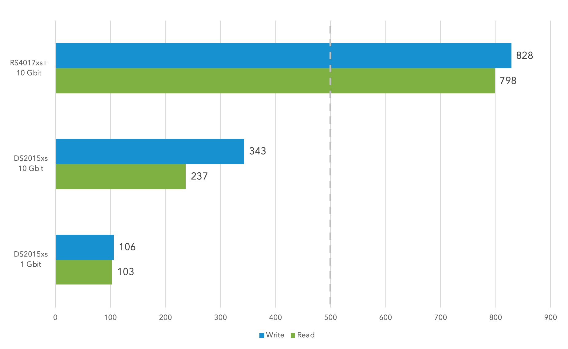 Server Benchmark: Vergleich unseres ersten NAS mit dem Synology RS4017xs+