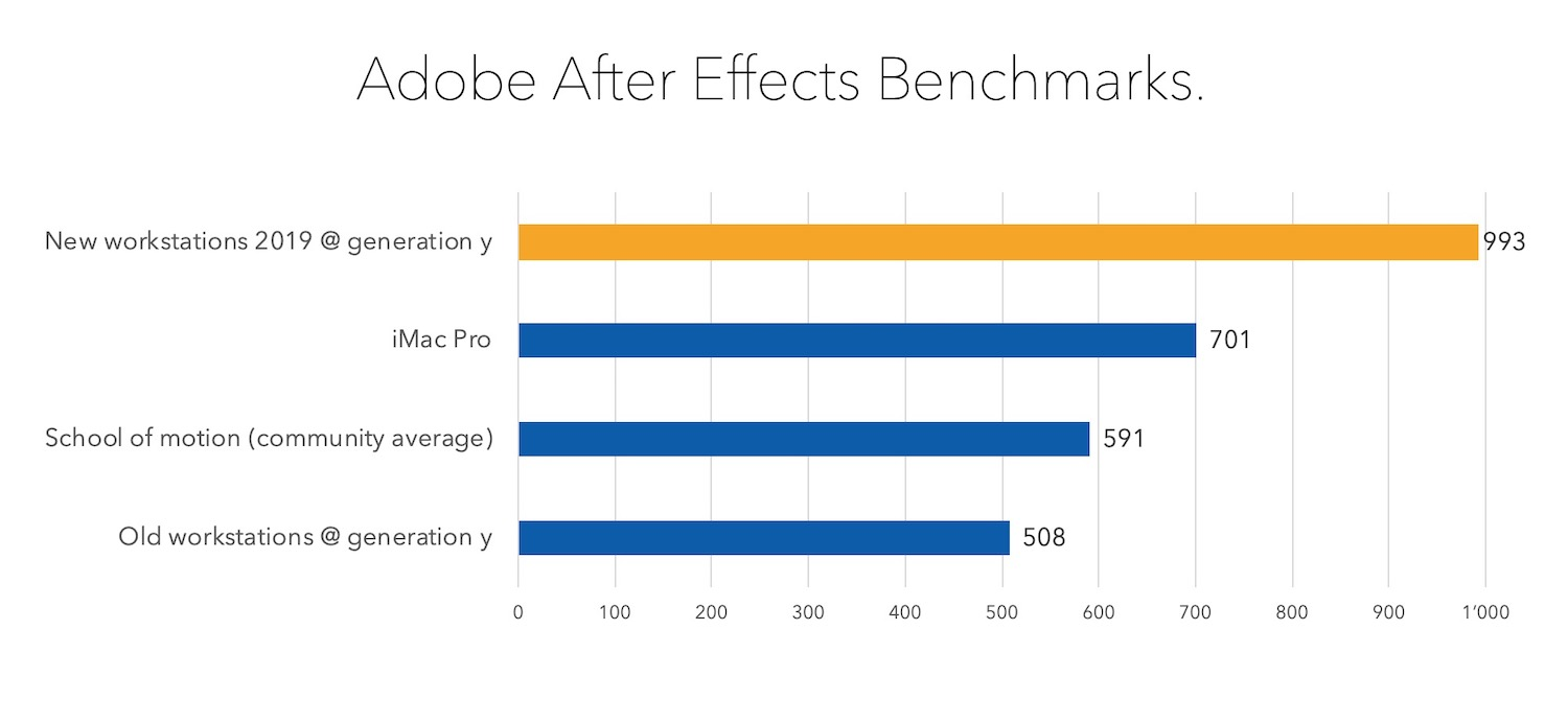After Effects Benchmark