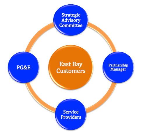 East Bay Energy Watch Partnership Structure