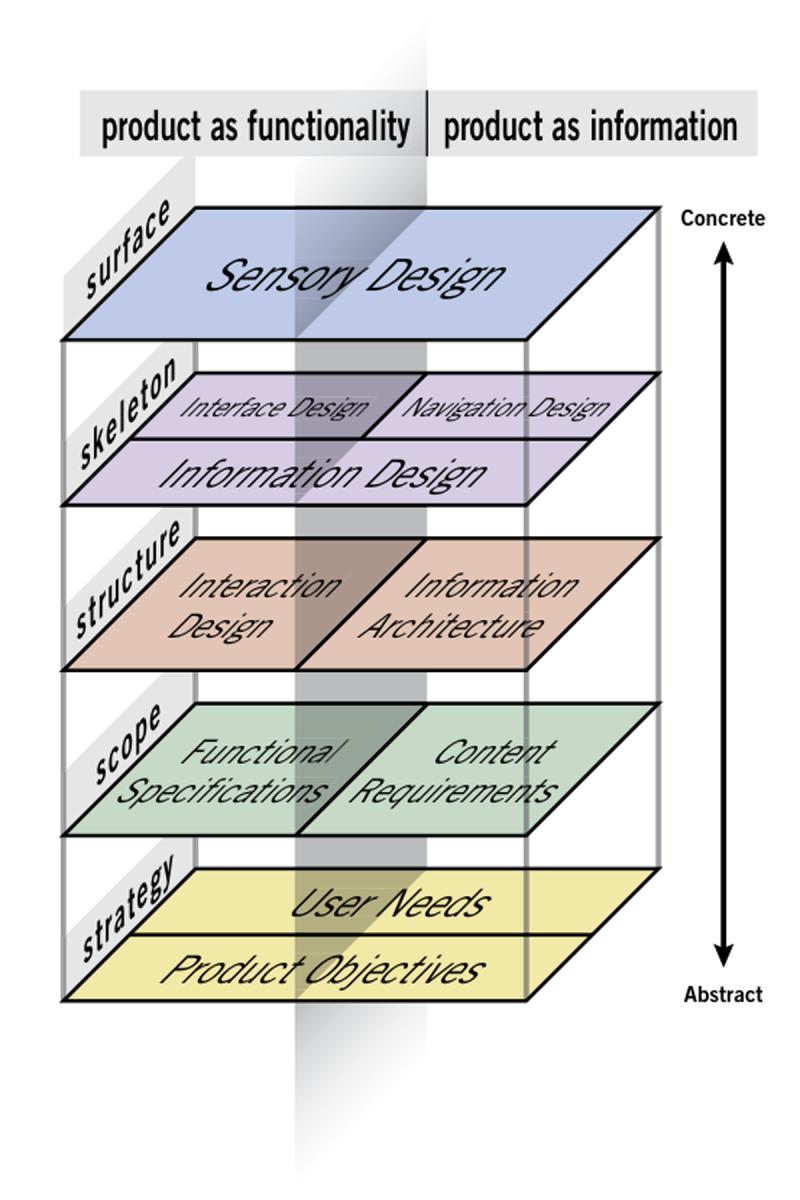 Impressions Of Garrett S Elements Of Ux John Ferrigan