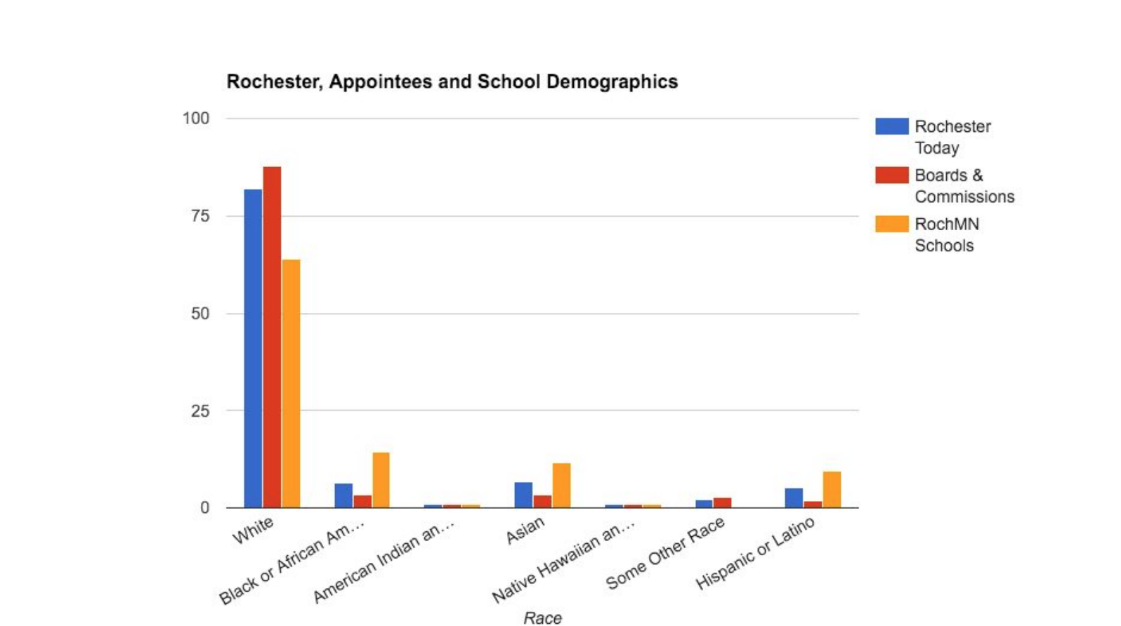 Data from the 2010 census (blue) compared to a 2015 self-reporting survey of Rochester boards and commissions (red) and 2016 enrollment data from the Rochester Public School District (orange). Chart courtesy of Nick Campion.