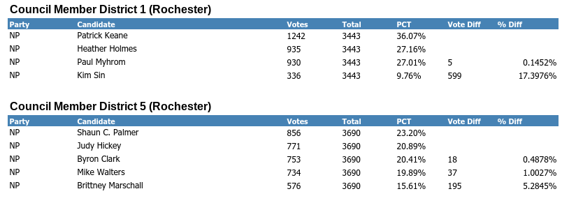 Unofficial results / city clerk's office