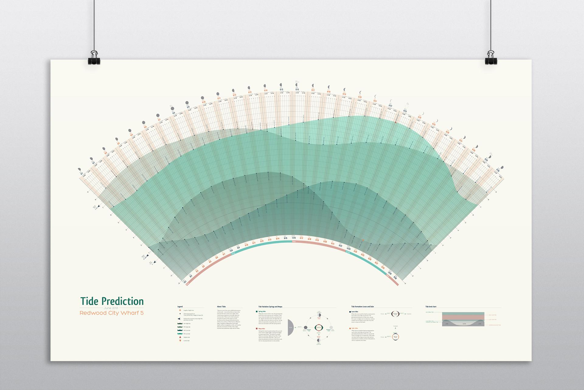 Joan_Ang_Tide_Prediction_Chart_Mockup.jpg