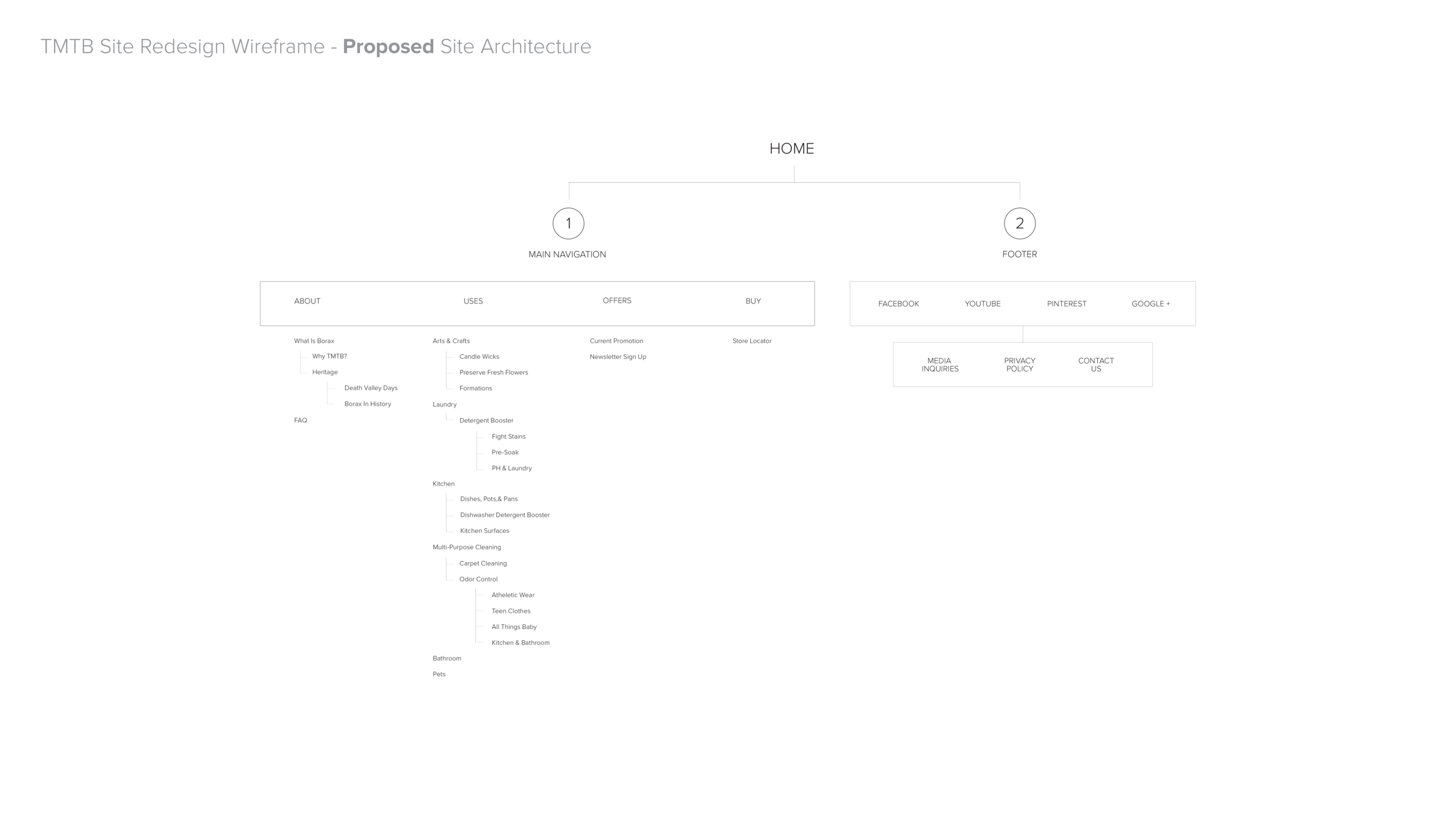 TMTB_Proposed_Wireframe.png