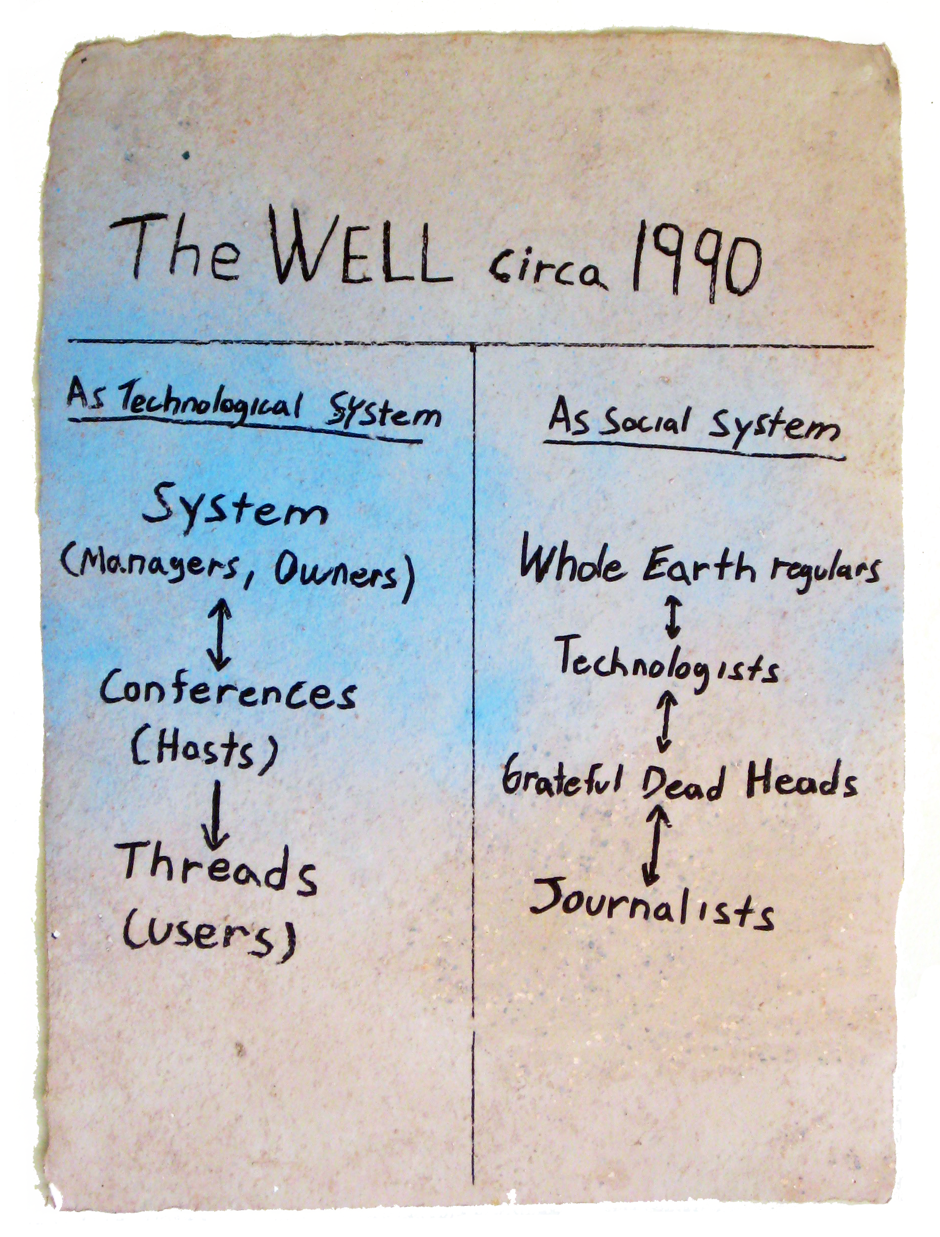 The WELL circa 1990