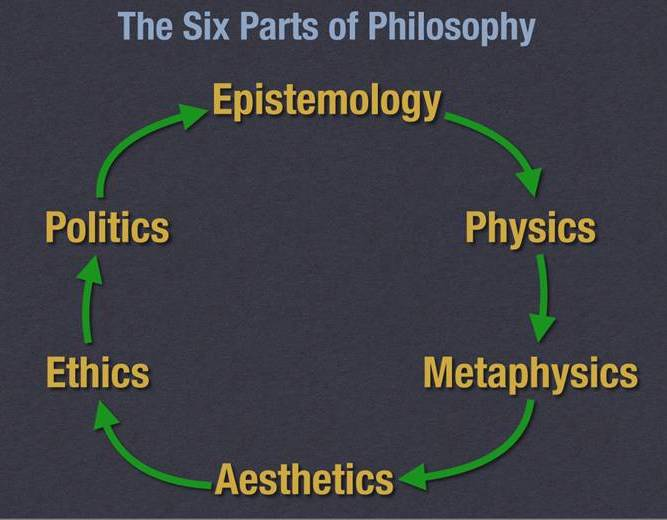 Richard Carrier's  diagram of Aristotle's Six Parts of Philosophy. Note the philosophy of Physics referred to what we know as the sciences.